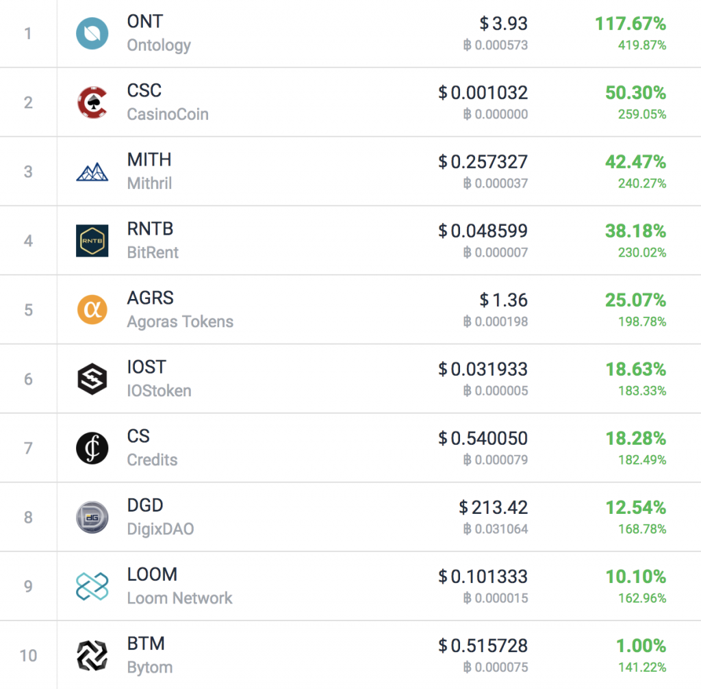 These Are The Best Performing Cryptocurrencies of 2018